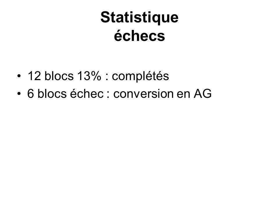 Statistique échecs 12 blocs 13% : complétés 6 blocs échec : conversion en AG
