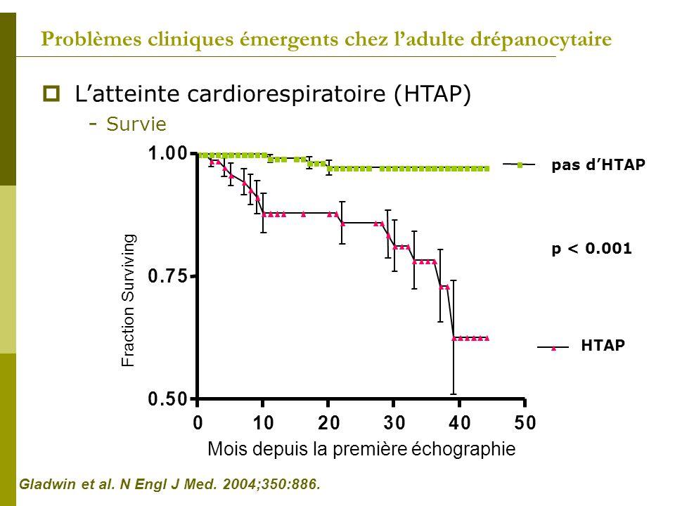Problèmes cliniques émergents chez ladulte drépanocytaire Latteinte cardiorespiratoire (HTAP) - Survie Fraction Surviving 01020304050 0.50 0.75 1.00 M