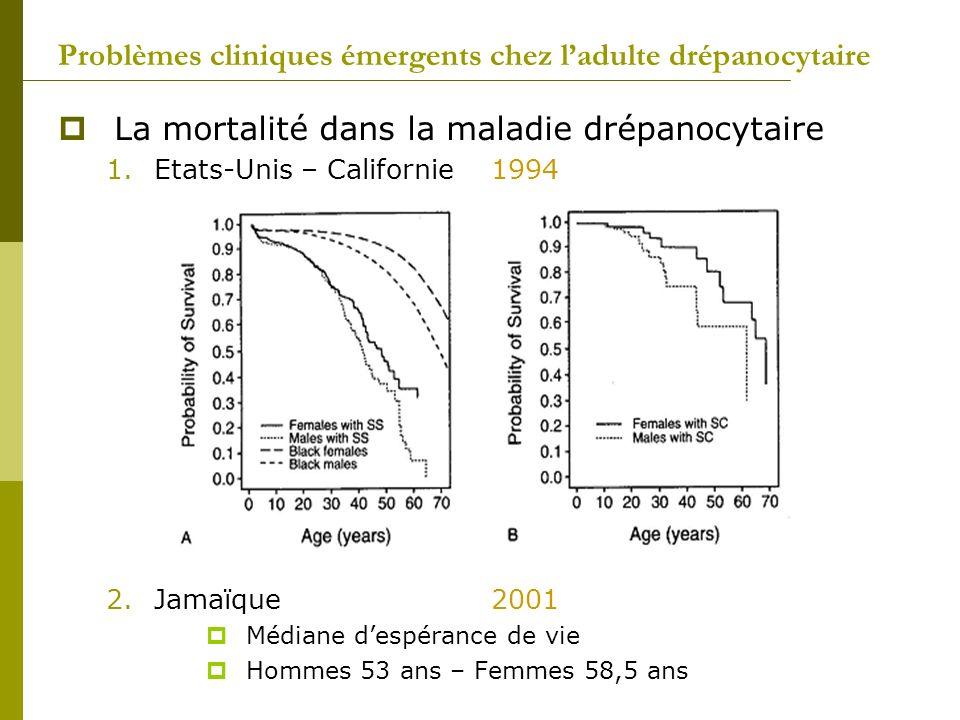 La mortalité dans la maladie drépanocytaire 1.Etats-Unis – Californie1994 2.Jamaïque2001 Médiane despérance de vie Hommes 53 ans – Femmes 58,5 ans Pro