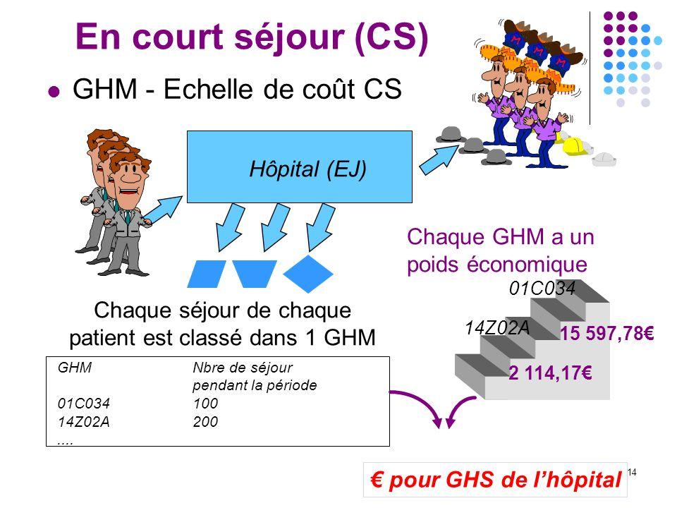 14 En court séjour (CS) GHM - Echelle de coût CS Hôpital (EJ) Chaque séjour de chaque patient est classé dans 1 GHM GHMNbre de séjour pendant la pério