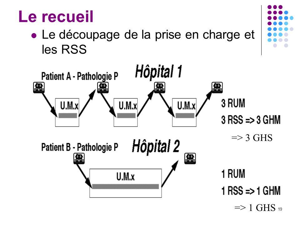 19 Le recueil Le découpage de la prise en charge et les RSS => 3 GHS => 1 GHS