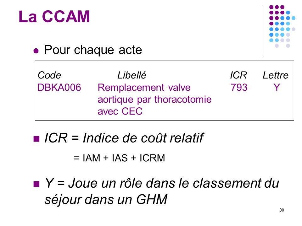 30 La CCAM Pour chaque acte Code Libellé ICR Lettre DBKA006Remplacement valve 793 Y aortique par thoracotomie avec CEC n ICR = Indice de coût relatif