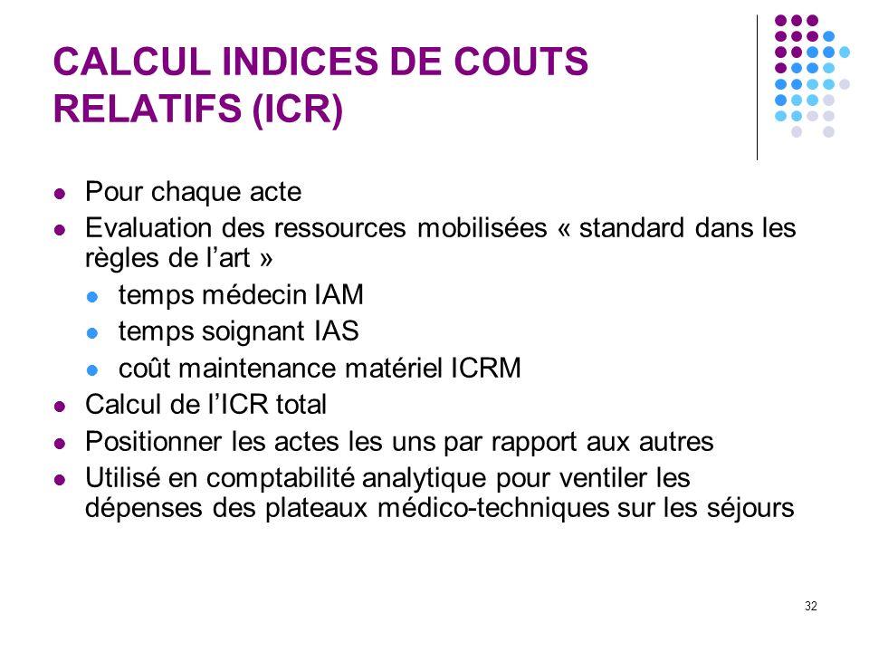 32 CALCUL INDICES DE COUTS RELATIFS (ICR) Pour chaque acte Evaluation des ressources mobilisées « standard dans les règles de lart » temps médecin IAM