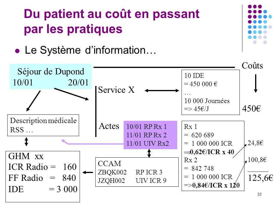 33 Du patient au coût en passant par les pratiques Le Système dinformation… Séjour de Dupond 10/0120/01 Description médicale RSS … Service X 10 IDE =