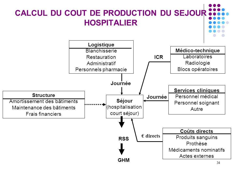 34 CALCUL DU COUT DE PRODUCTION DU SEJOUR HOSPITALIER Logistique Blanchisserie Restauration Administratif Personnels pharmacie Structure Amortissement