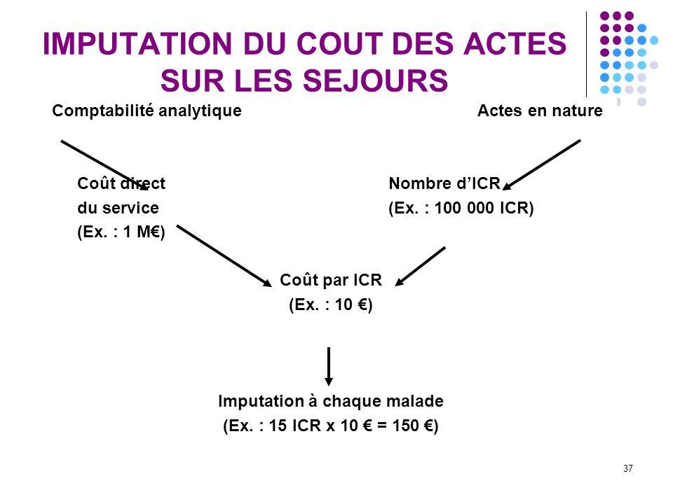 37 IMPUTATION DU COUT DES ACTES SUR LES SEJOURS Comptabilité analytique Actes en nature Coût directNombre dICR du service(Ex. : 100 000 ICR) (Ex. : 1