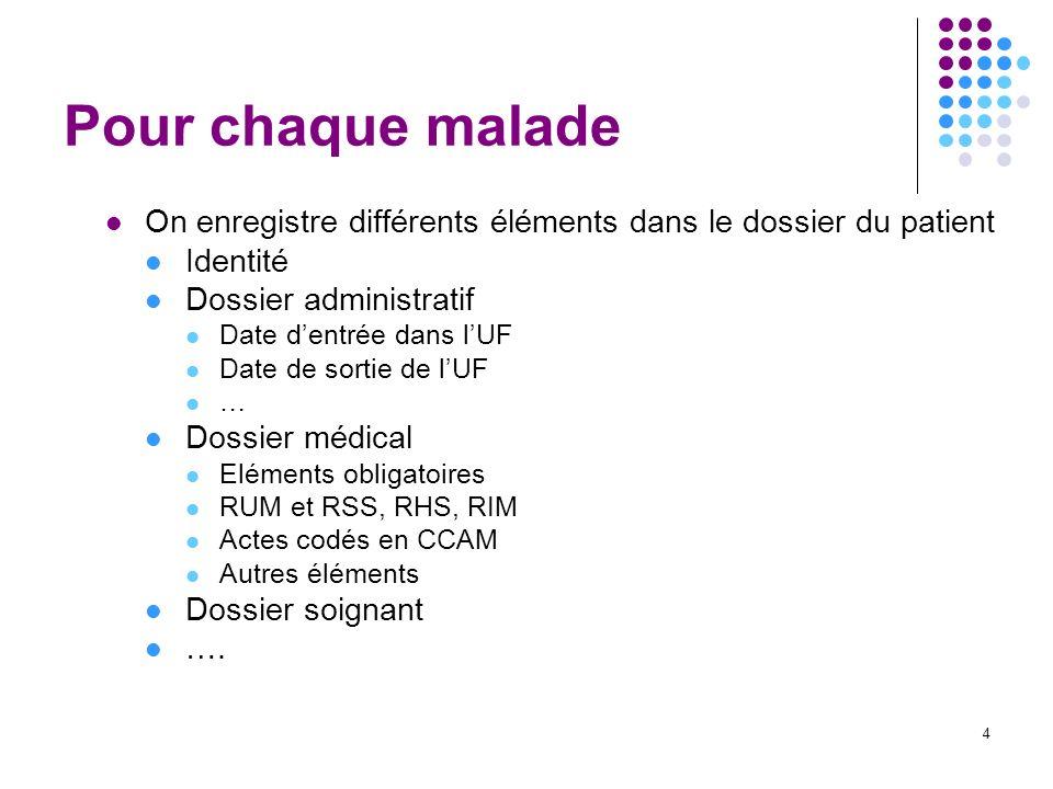 4 Pour chaque malade On enregistre différents éléments dans le dossier du patient Identité Dossier administratif Date dentrée dans lUF Date de sortie