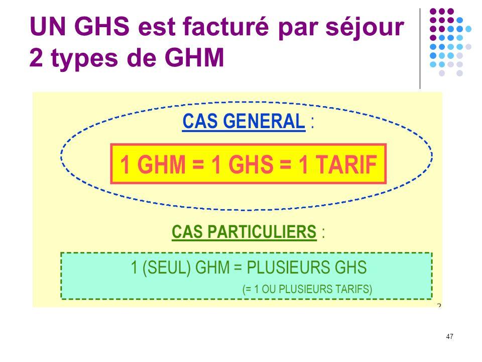 47 UN GHS est facturé par séjour 2 types de GHM