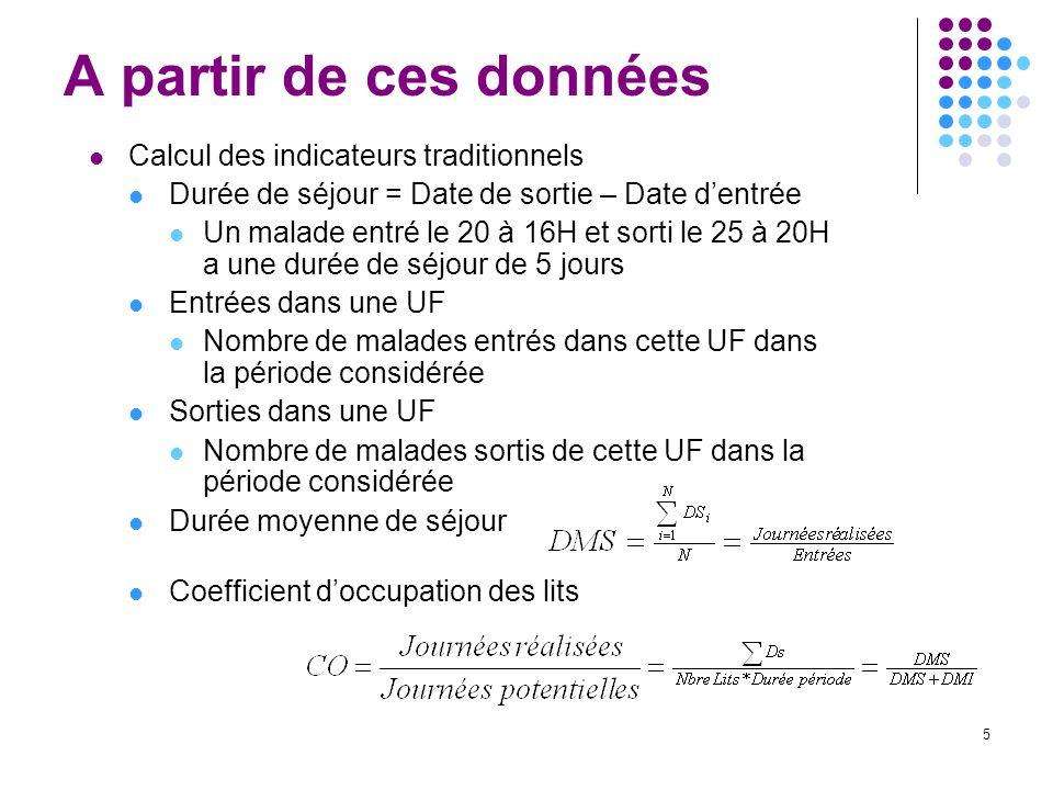 46 A) Tarifs par séjours : Les GHS