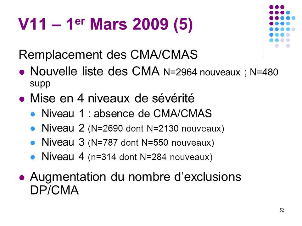 52 V11 – 1 er Mars 2009 (5) Remplacement des CMA/CMAS Nouvelle liste des CMA N=2964 nouveaux ; N=480 supp Mise en 4 niveaux de sévérité Niveau 1 : abs