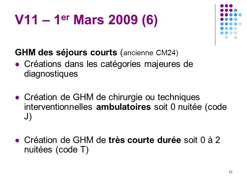 53 V11 – 1 er Mars 2009 (6) GHM des séjours courts ( ancienne CM24) Créations dans les catégories majeures de diagnostiques Création de GHM de chirurg