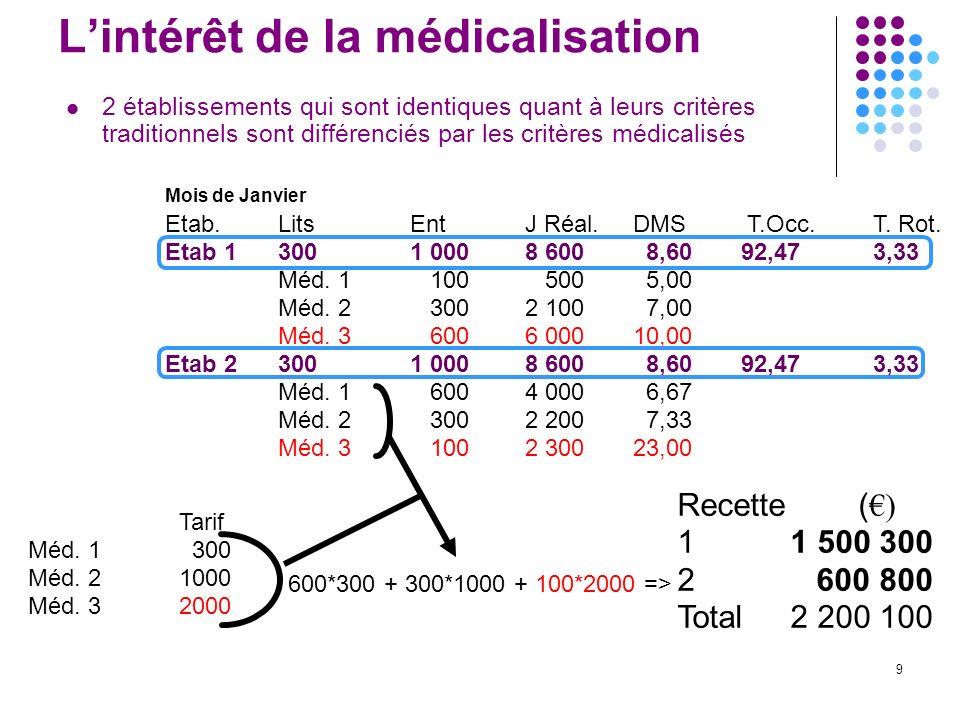 9 Lintérêt de la médicalisation 2 établissements qui sont identiques quant à leurs critères traditionnels sont différenciés par les critères médicalis