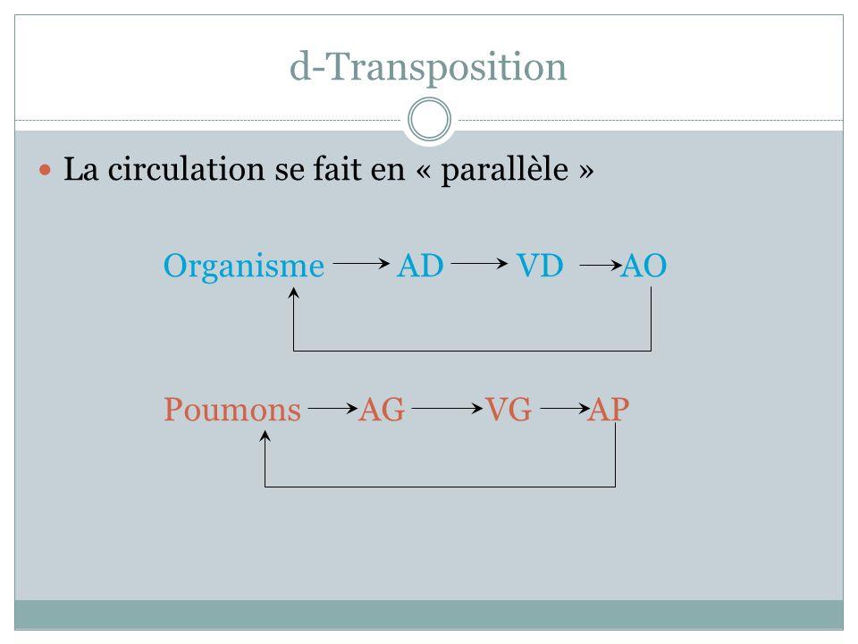 d-Transposition La circulation se fait en « parallèle » Organisme AD VD AO Poumons AG VG AP