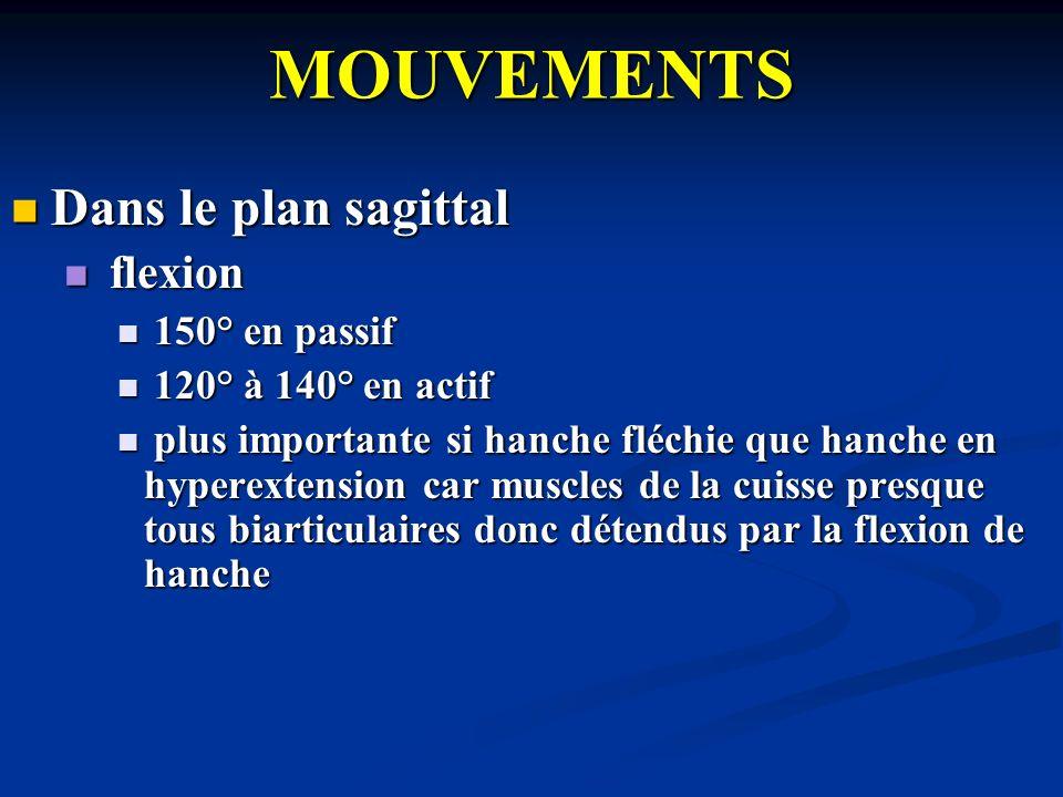 MOUVEMENTS Dans le plan sagittal Dans le plan sagittal flexion flexion 150° en passif 150° en passif 120° à 140° en actif 120° à 140° en actif plus im