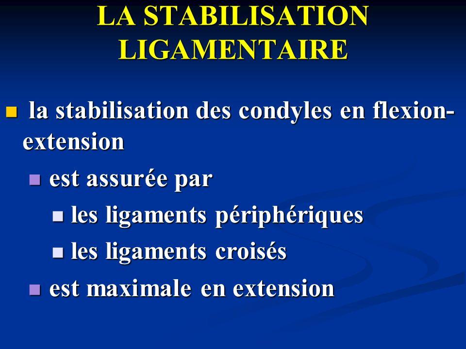 stabilisation due aux ligaments collatéraux stabilisation due aux ligaments collatéraux détente en flexion du LLI et du LLE détente en flexion du LLI et du LLE Incomplète pour le LLI (2 plans) Incomplète pour le LLI (2 plans) Complète pour le LLE Complète pour le LLE mise en tension maximale en extension (participation +++ des coques condyliennes) mise en tension maximale en extension (participation +++ des coques condyliennes) stabilité médiale > latérale (contraintes valgus) stabilité médiale > latérale (contraintes valgus)