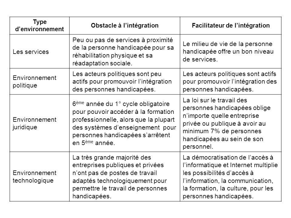 Type denvironnement Obstacle à lintégrationFacilitateur de lintégration Les services Peu ou pas de services à proximité de la personne handicapée pour