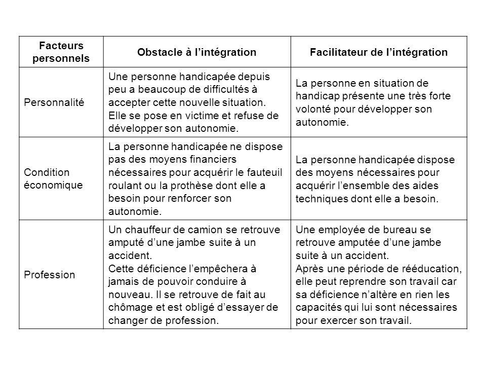 Facteurs personnels Obstacle à lintégrationFacilitateur de lintégration Personnalité Une personne handicapée depuis peu a beaucoup de difficultés à ac