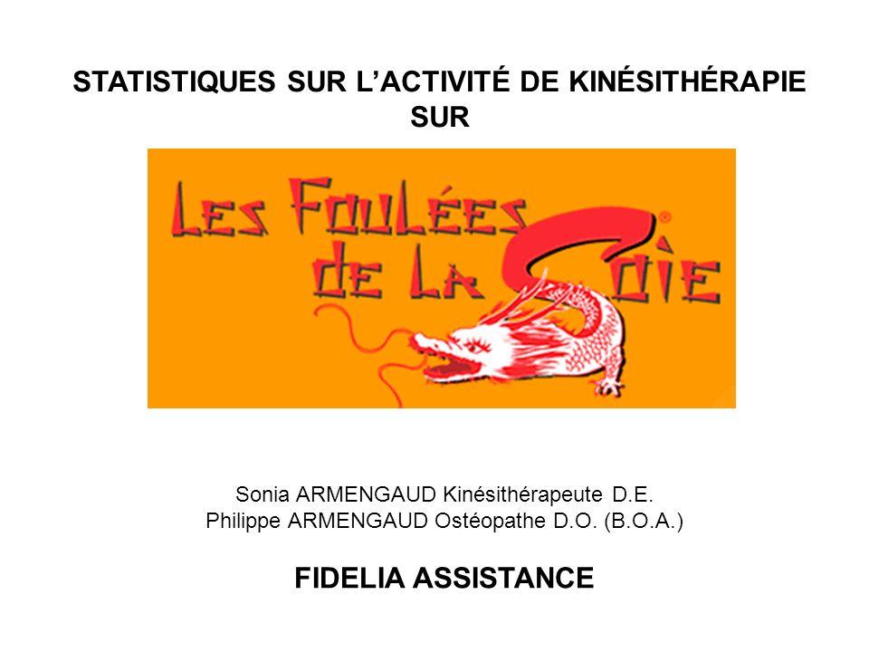 STATISTIQUES SUR LACTIVITÉ DE KINÉSITHÉRAPIE SUR Sonia ARMENGAUD Kinésithérapeute D.E. Philippe ARMENGAUD Ostéopathe D.O. (B.O.A.) FIDELIA ASSISTANCE