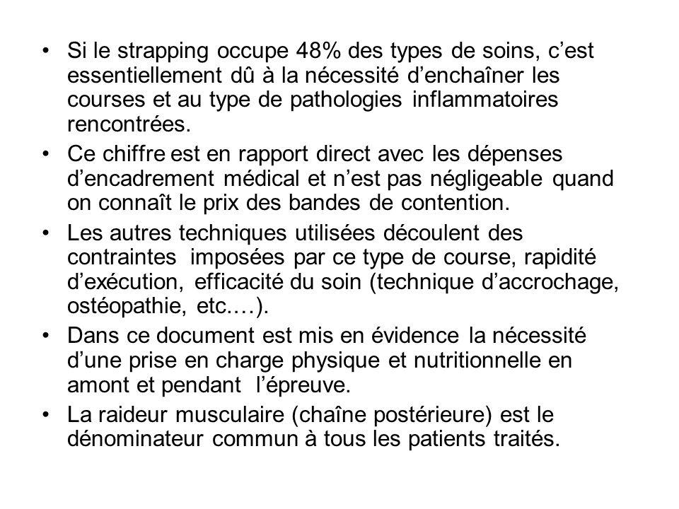 Si le strapping occupe 48% des types de soins, cest essentiellement dû à la nécessité denchaîner les courses et au type de pathologies inflammatoires