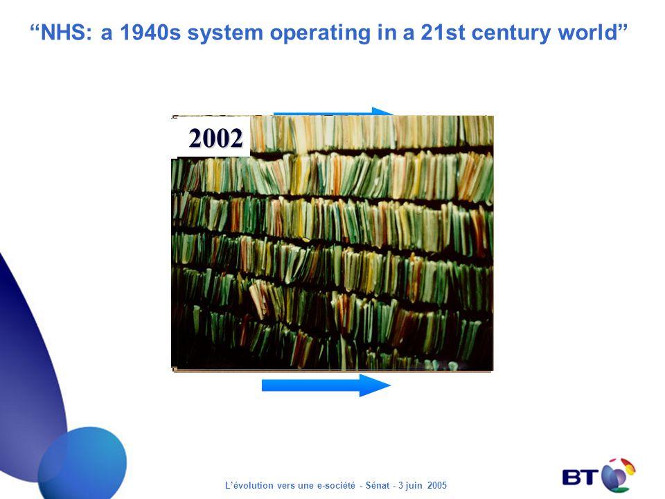 Lévolution vers une e-société - Sénat - 3 juin 2005 NHS: a 1940s system operating in a 21st century world 1935 2002 1935 2002 1935 2002