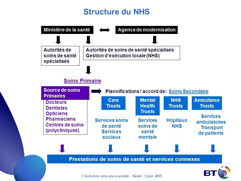 Lévolution vers une e-société - Sénat - 3 juin 2005 Services ambulatoires Transport de patients Structure du NHS Ministère de la santéAgence de modern