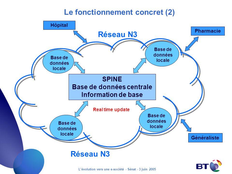 Lévolution vers une e-société - Sénat - 3 juin 2005 Le fonctionnement concret (2) SPINE Base de données centrale Information de base Real time update