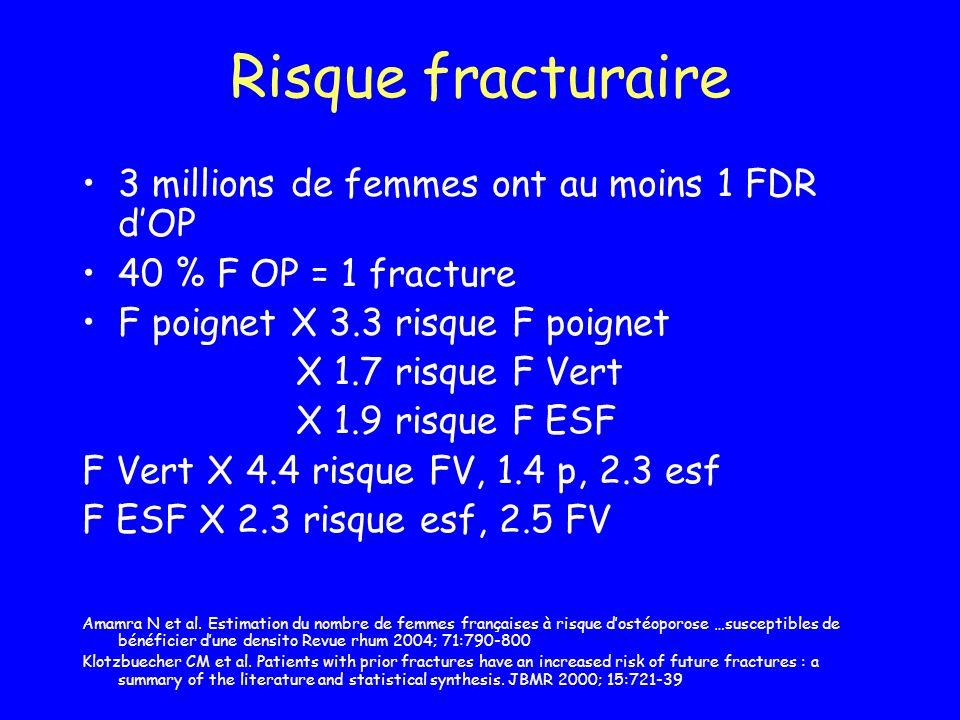 Risque fracturaire 3 millions de femmes ont au moins 1 FDR dOP 40 % F OP = 1 fracture F poignet X 3.3 risque F poignet X 1.7 risque F Vert X 1.9 risqu