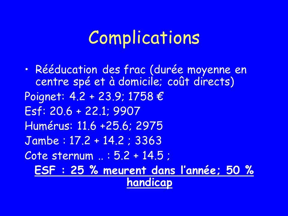 Complications Rééducation des frac (durée moyenne en centre spé et à domicile; coût directs) Poignet: 4.2 + 23.9; 1758 Esf: 20.6 + 22.1; 9907 Humérus: