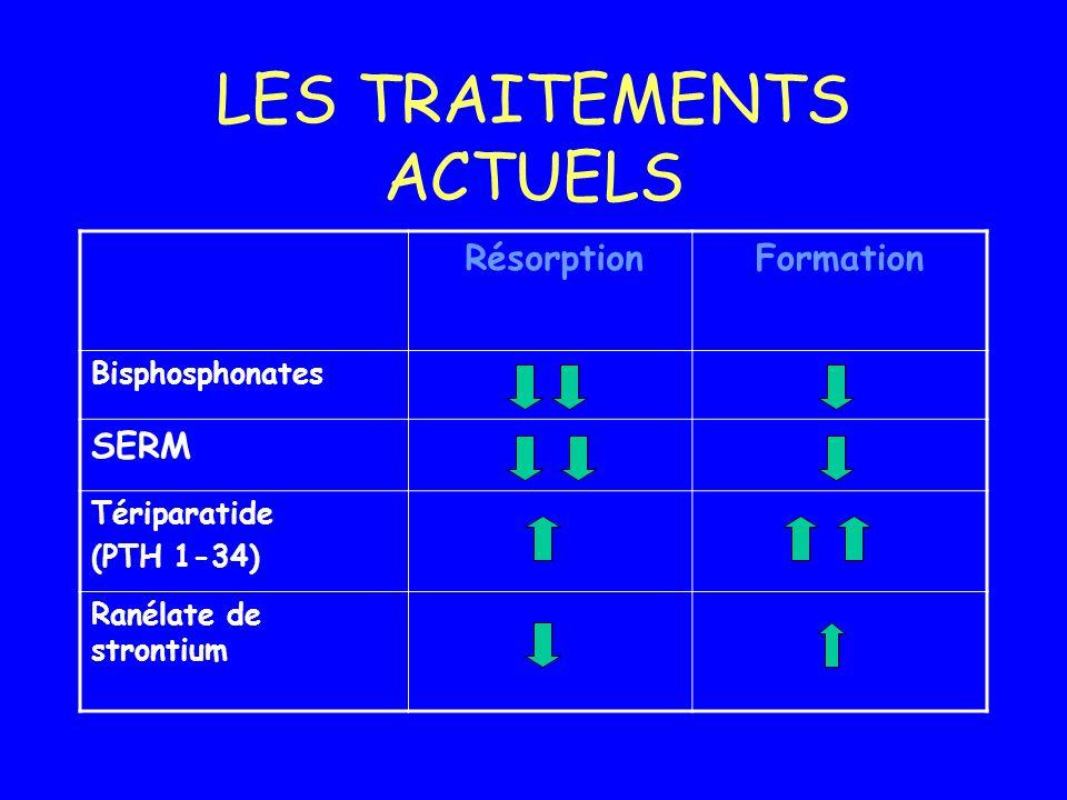 LES TRAITEMENTS ACTUELS RésorptionFormation Bisphosphonates SERM Tériparatide (PTH 1-34) Ranélate de strontium