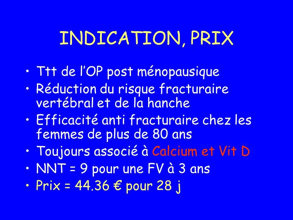 INDICATION, PRIX Ttt de lOP post ménopausique Réduction du risque fracturaire vertébral et de la hanche Efficacité anti fracturaire chez les femmes de