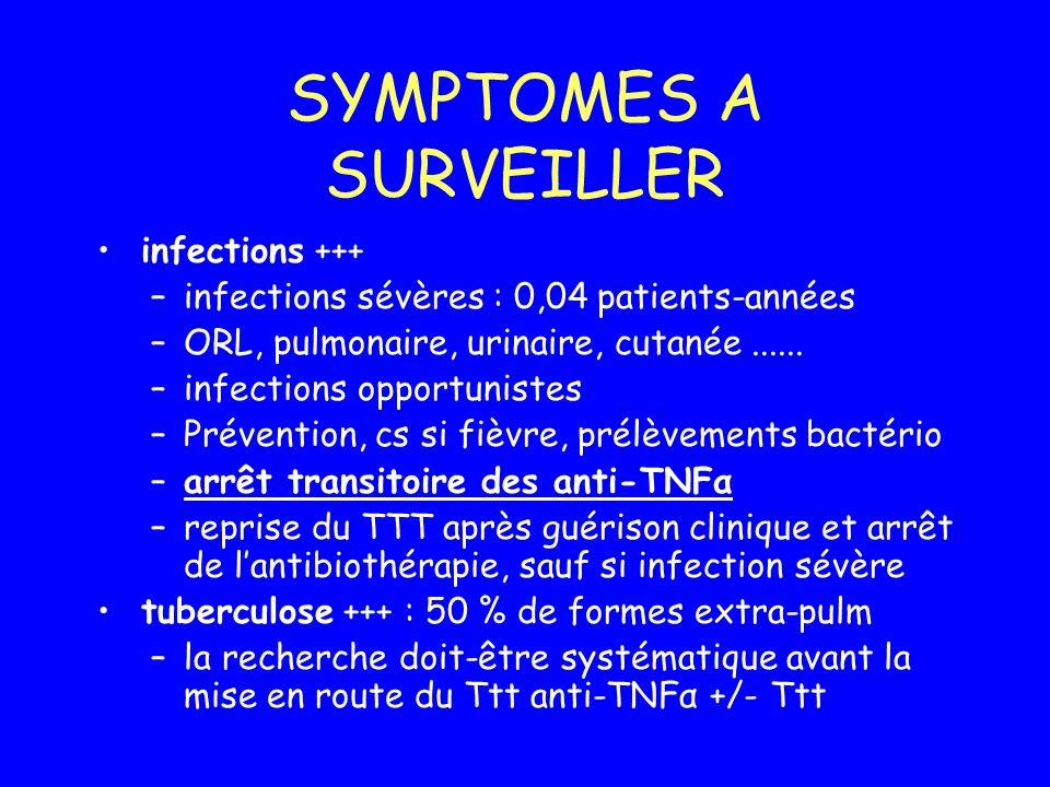 SYMPTOMES A SURVEILLER infections +++ –infections sévères : 0,04 patients-années –ORL, pulmonaire, urinaire, cutanée...... –infections opportunistes –