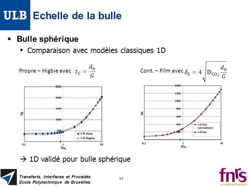 Echelle de la bulle Bulle sphérique Comparaison avec modèles classiques 1D 1D validé pour bulle sphérique Transferts, Interfaces et Procédés Ecole Pol