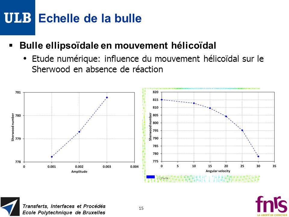 Echelle de la bulle Bulle ellipsoïdale en mouvement hélicoïdal Etude numérique: influence du mouvement hélicoïdal sur le Sherwood en absence de réacti