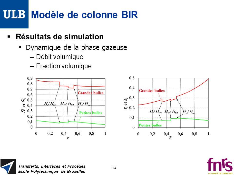 Modèle de colonne BIR Résultats de simulation Dynamique de la phase gazeuse –Débit volumique –Fraction volumique Transferts, Interfaces et Procédés Ec