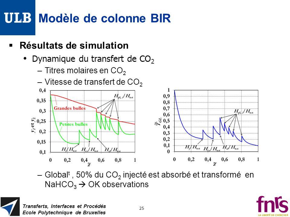 Modèle de colonne BIR Résultats de simulation Dynamique du transfert de CO 2 –Titres molaires en CO 2 –Vitesse de transfert de CO 2 –Global t, 50% du