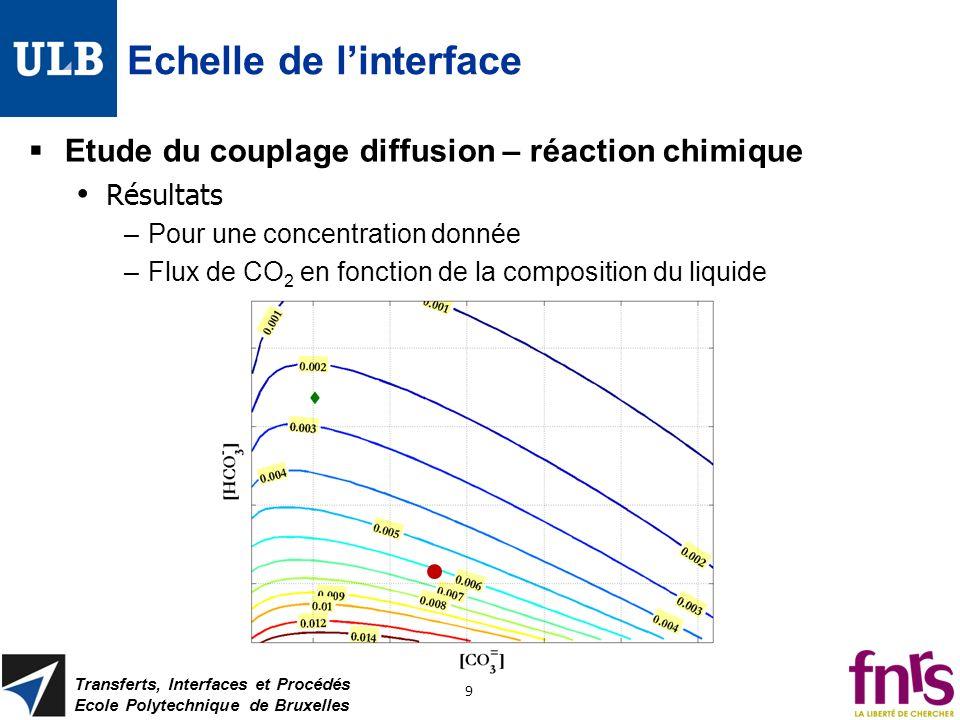 Etude du couplage diffusion – réaction chimique Résultats –Pour une concentration donnée –Flux de CO 2 en fonction de la composition du liquide Echell