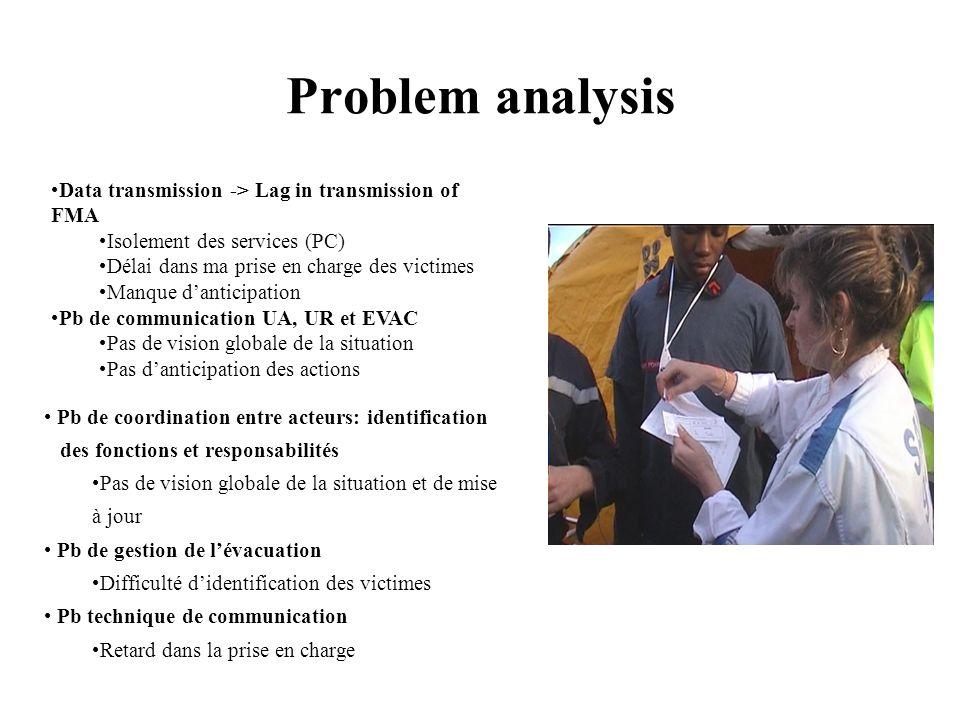 Problem analysis Pb de coordination entre acteurs: identification des fonctions et responsabilités Pas de vision globale de la situation et de mise à