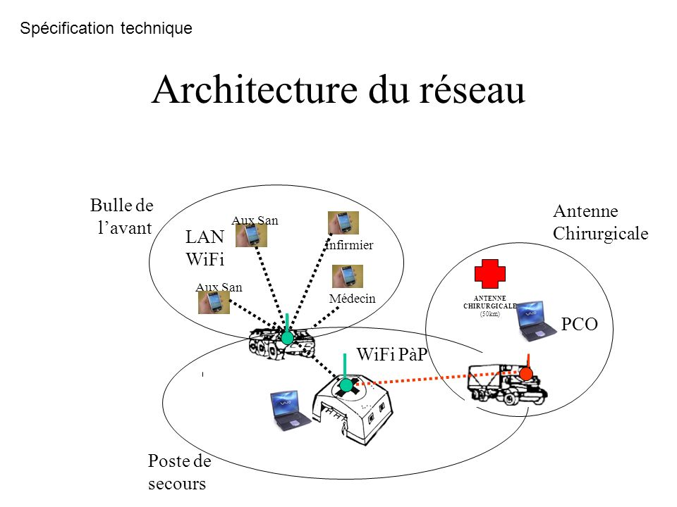 Architecture du réseau PCO WiFi PàP ANTENNE CHIRURGICALE (50km) Bulle de lavant Médecin Infirmier Aux San Poste de secours Antenne Chirurgicale LAN Wi