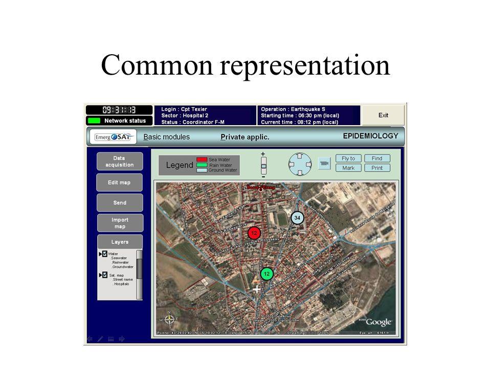 Common representation