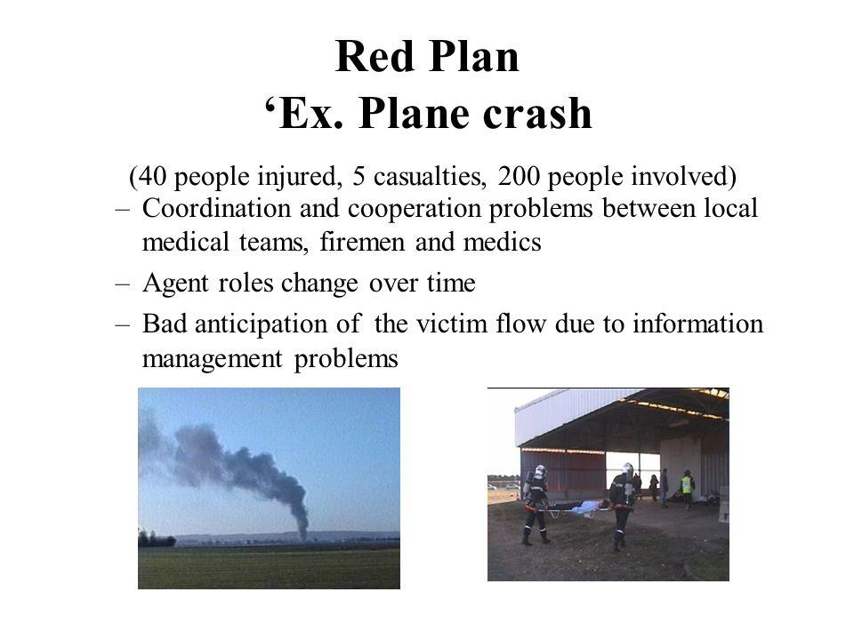 Methodology Red plan field analysis Debriefing Interviews Simulation
