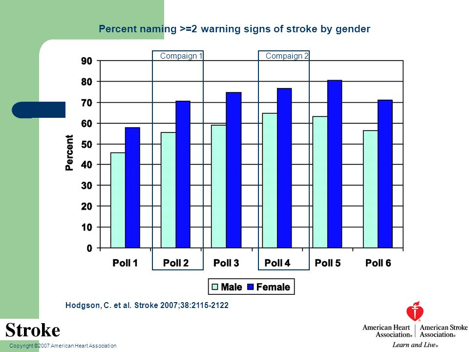 Copyright ©2007 American Heart Association Hodgson, C. et al. Stroke 2007;38:2115-2122 Percent naming >=2 warning signs of stroke by gender Compaign 1