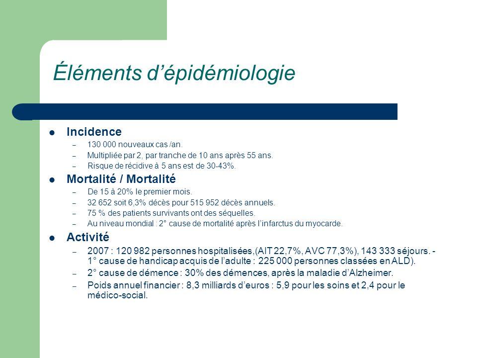 Les objectifs de la prise en charge des AVC Hospitalisation en milieu spécialisé : effet centre : – Diminution du risque absolue de 5,6% de décès ou dinvalidité grave : 1 pour 18 patients (SIST-MOST) Réalisation de la thrombolyse lorsquelle est possible :dans les 4h30 (ECASS III)