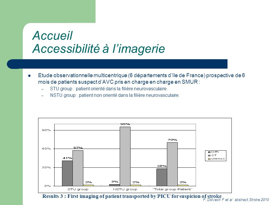 Results 3 : First imaging of patient transported by PICU for suspicion of stroke Accueil Accessibilité à limagerie Etude observationnelle multicentriq