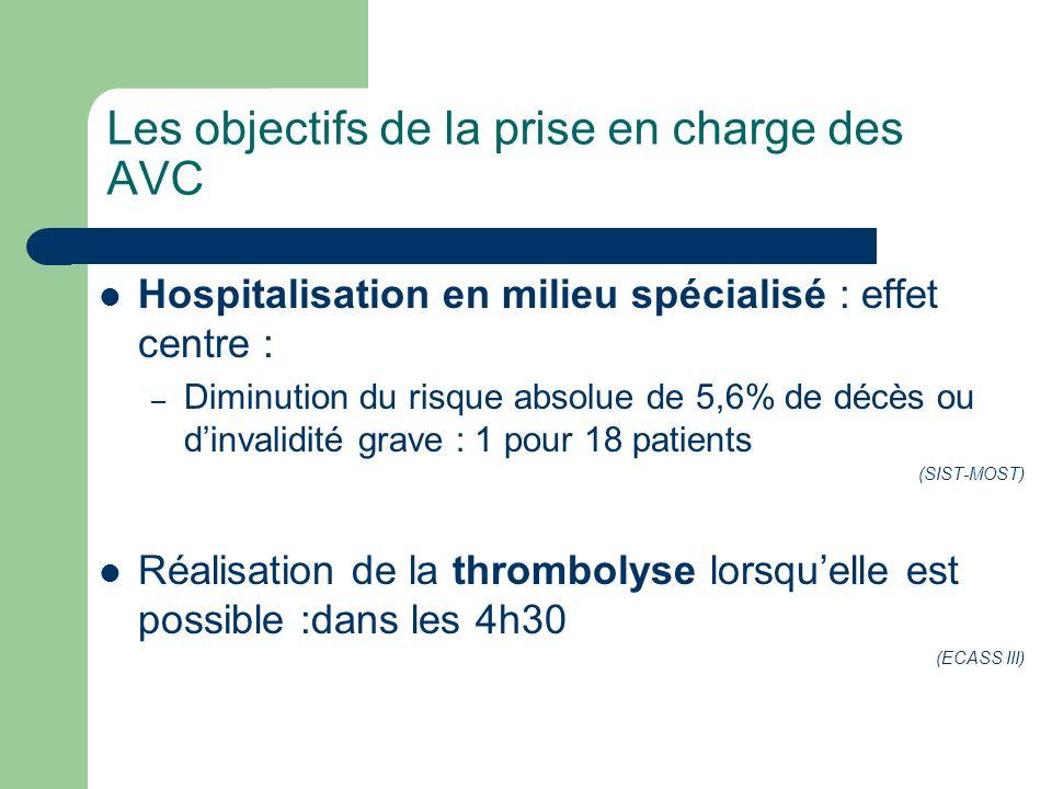 Les objectifs de la prise en charge des AVC Hospitalisation en milieu spécialisé : effet centre : – Diminution du risque absolue de 5,6% de décès ou d