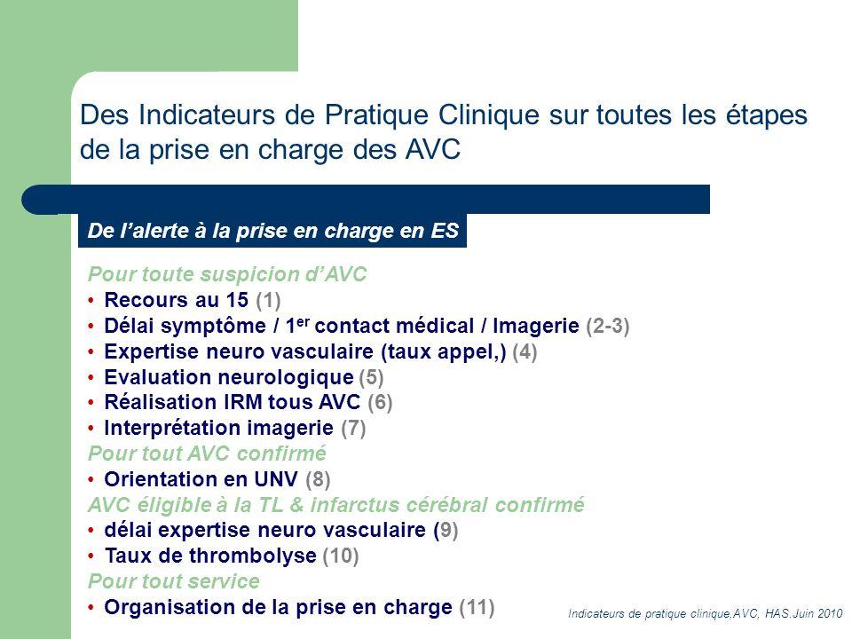 Pour toute suspicion dAVC Recours au 15 (1) Délai symptôme / 1 er contact médical / Imagerie (2-3) Expertise neuro vasculaire (taux appel,) (4) Evalua