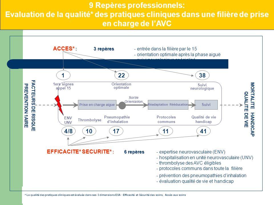 * La qualité des pratiques cliniques est évaluée dans ses 3 dimensions ESA : Efficacité et Sécurité des soins, Accès aux soins 1 Thrombolyse 1ers sign