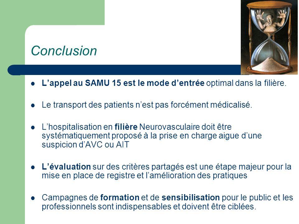 Conclusion Lappel au SAMU 15 est le mode dentrée optimal dans la filière. Le transport des patients nest pas forcément médicalisé. Lhospitalisation en