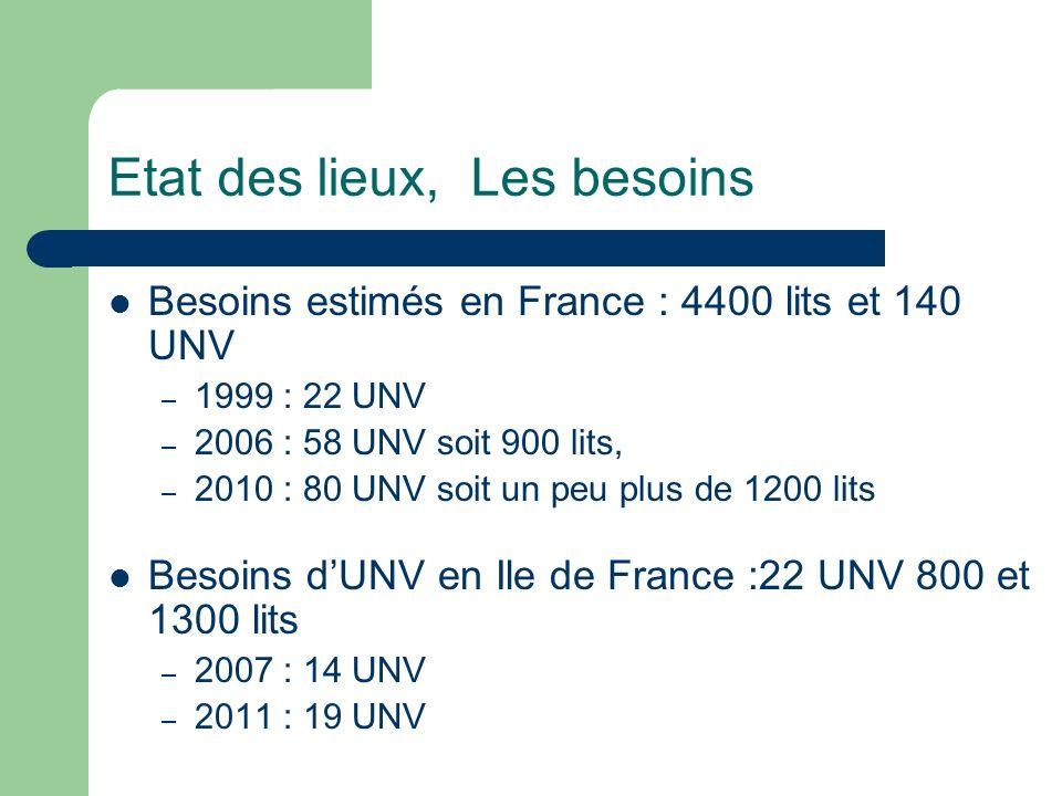 Etat des lieux, Les besoins Besoins estimés en France : 4400 lits et 140 UNV – 1999 : 22 UNV – 2006 : 58 UNV soit 900 lits, – 2010 : 80 UNV soit un pe