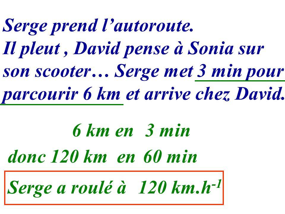 Serge prend lautoroute. Il pleut, David pense à Sonia sur son scooter… Serge met 3 min pour parcourir 6 km et arrive chez David. 6 km en3 min donc120