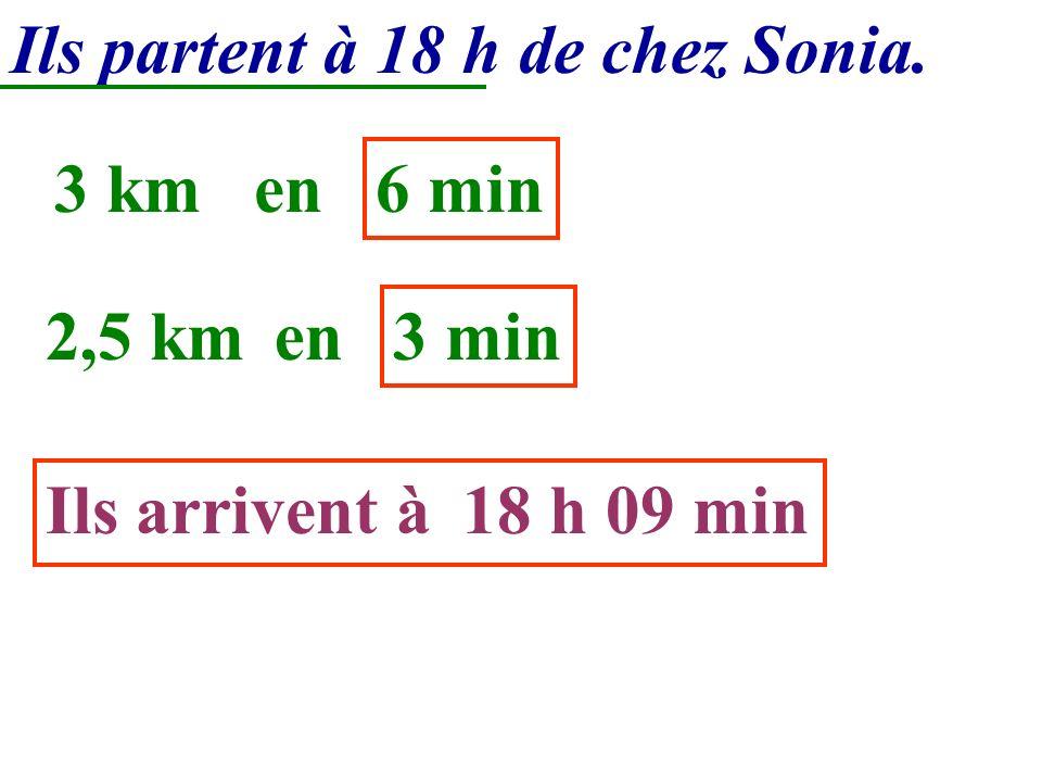Ils partent à 18 h de chez Sonia. Ils arrivent à18 h 09 min 3 kmen 6 min 2,5 kmen 3 min